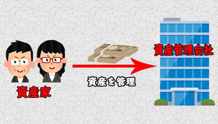 資産管理会社
