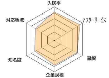 CRED(クレド)チャート