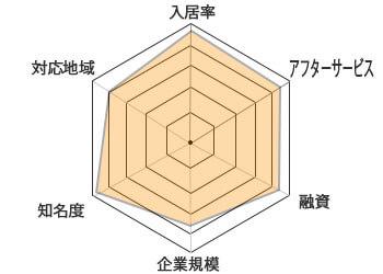JPリターンズチャート