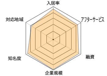 シノケンチャート