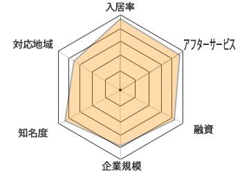 日本財託チャート